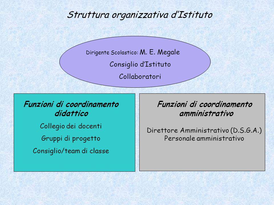 Funzioni di coordinamento didattico Funzioni di coordinamento