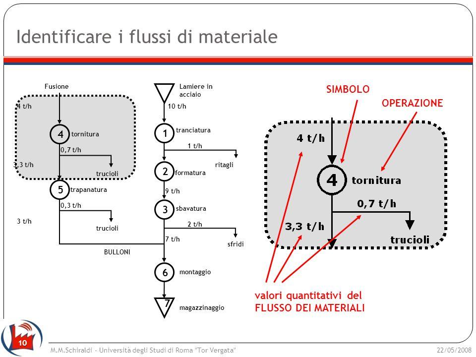 Identificare i flussi di materiale