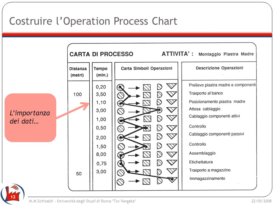 Costruire l'Operation Process Chart