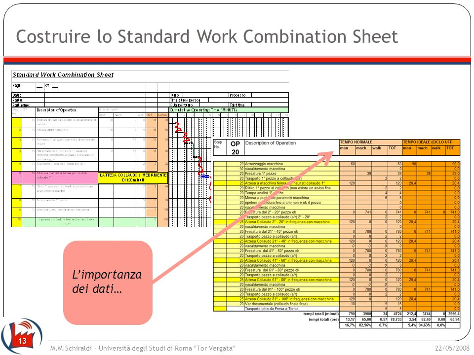 Costruire lo Standard Work Combination Sheet