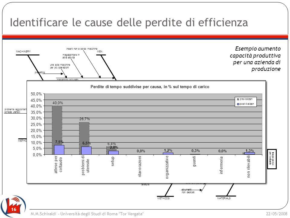 Identificare le cause delle perdite di efficienza