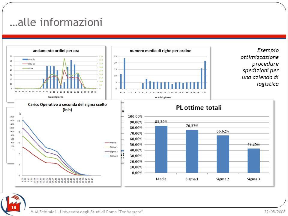 …alle informazioni Esempio ottimizzazione procedure spedizioni per una azienda di logistica.