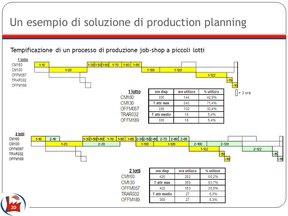 Un esempio di soluzione di production planning