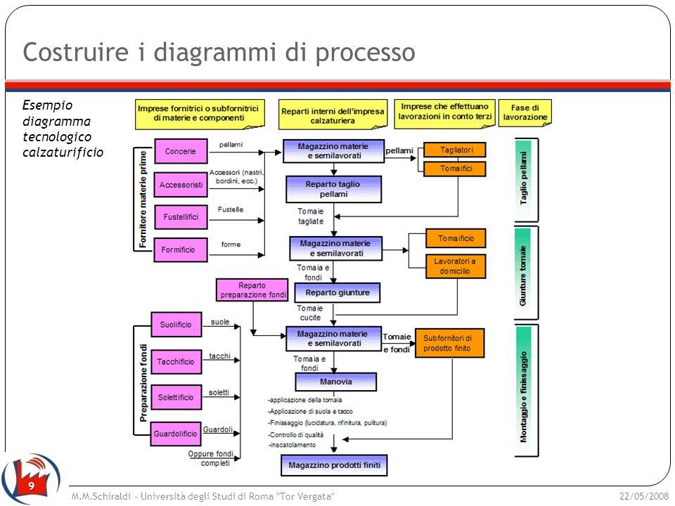 Costruire i diagrammi di processo