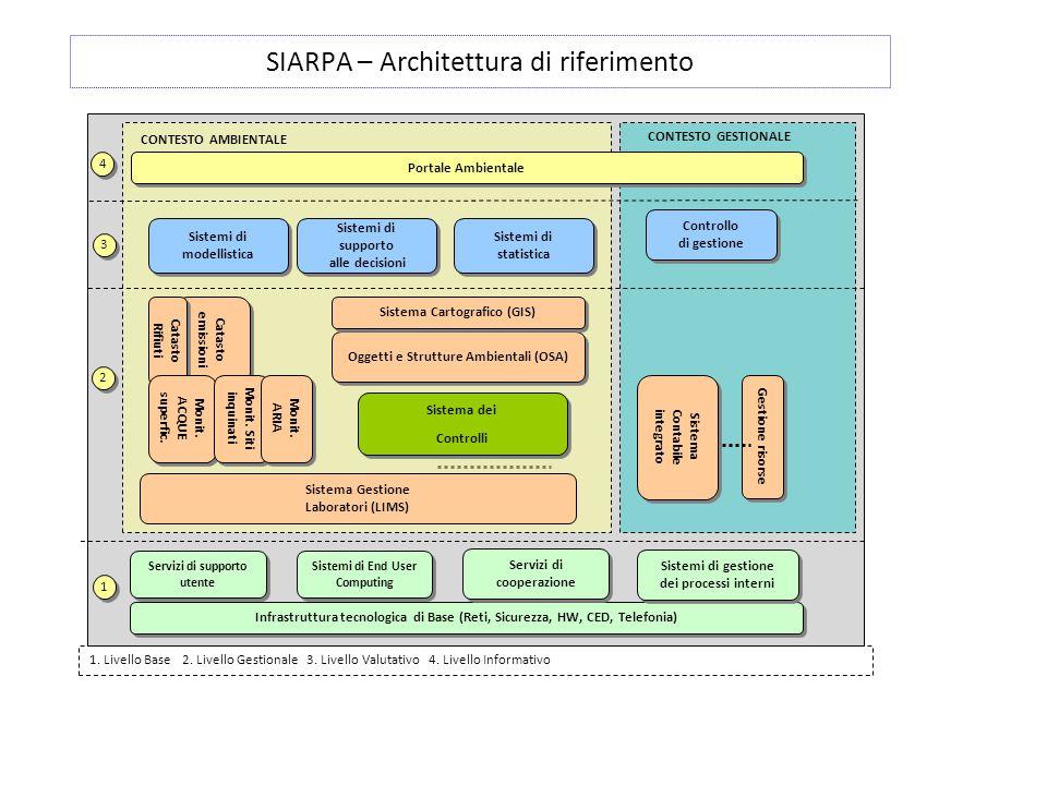 SIARPA – Architettura di riferimento