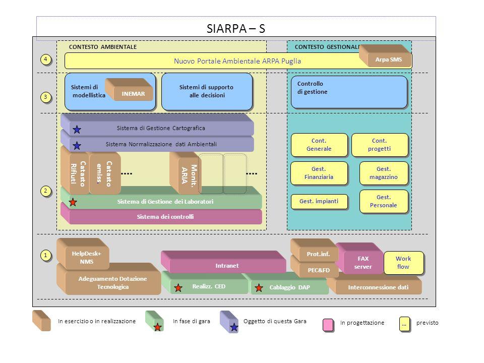 SIARPA – S Nuovo Portale Ambientale ARPA Puglia Catasto Rifiuti