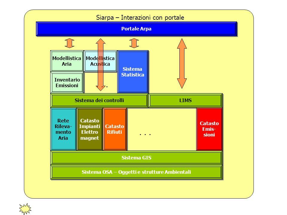 Sistema OSA – Oggetti e strutture Ambientali