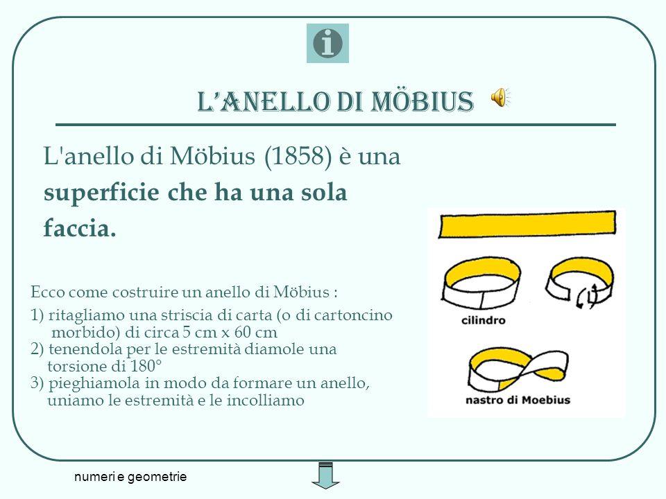 L'anello di Möbius superficie che ha una sola faccia.