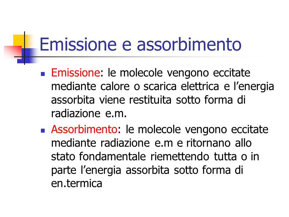 Emissione e assorbimento
