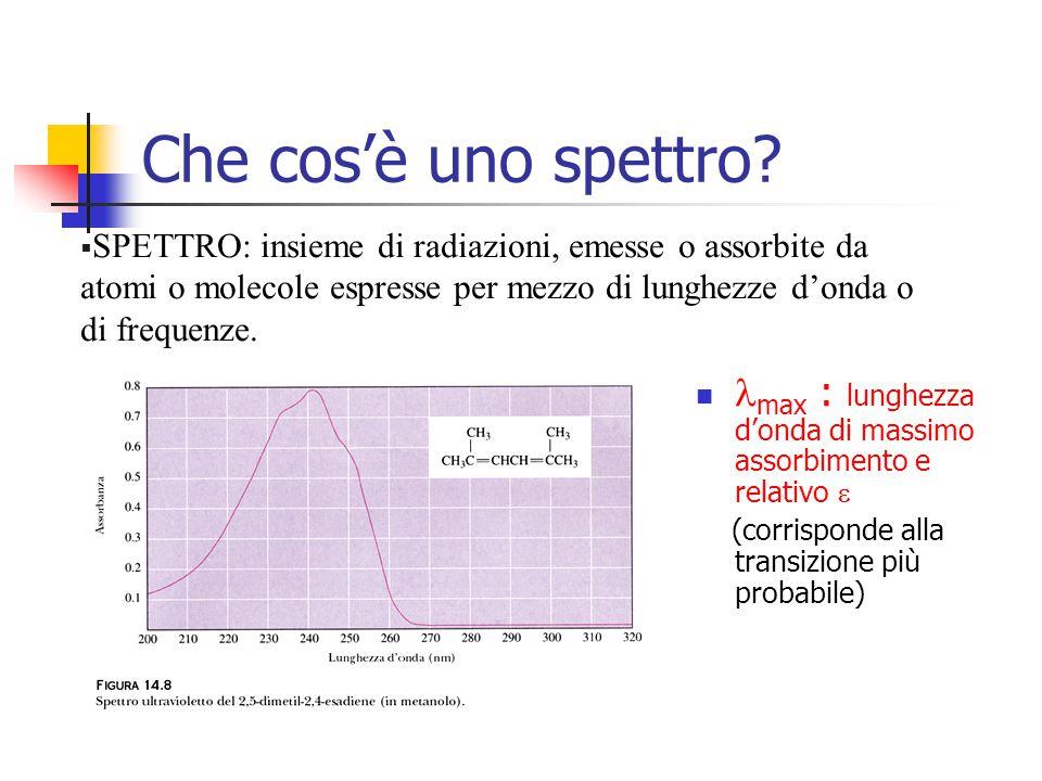 Che cos'è uno spettro SPETTRO: insieme di radiazioni, emesse o assorbite da atomi o molecole espresse per mezzo di lunghezze d'onda o di frequenze.