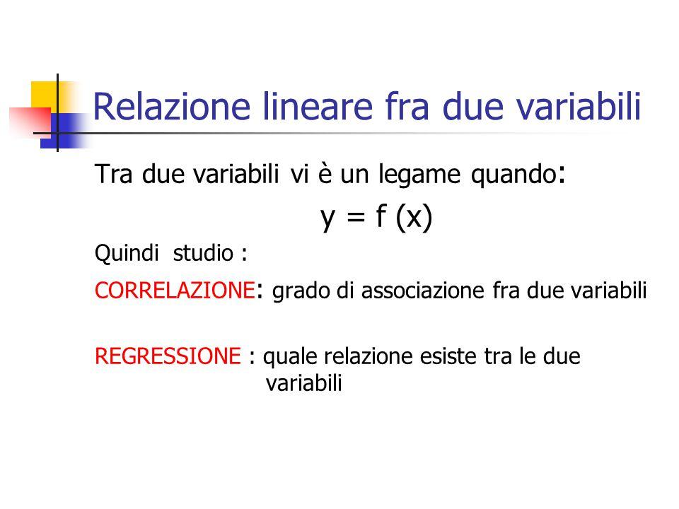 Relazione lineare fra due variabili