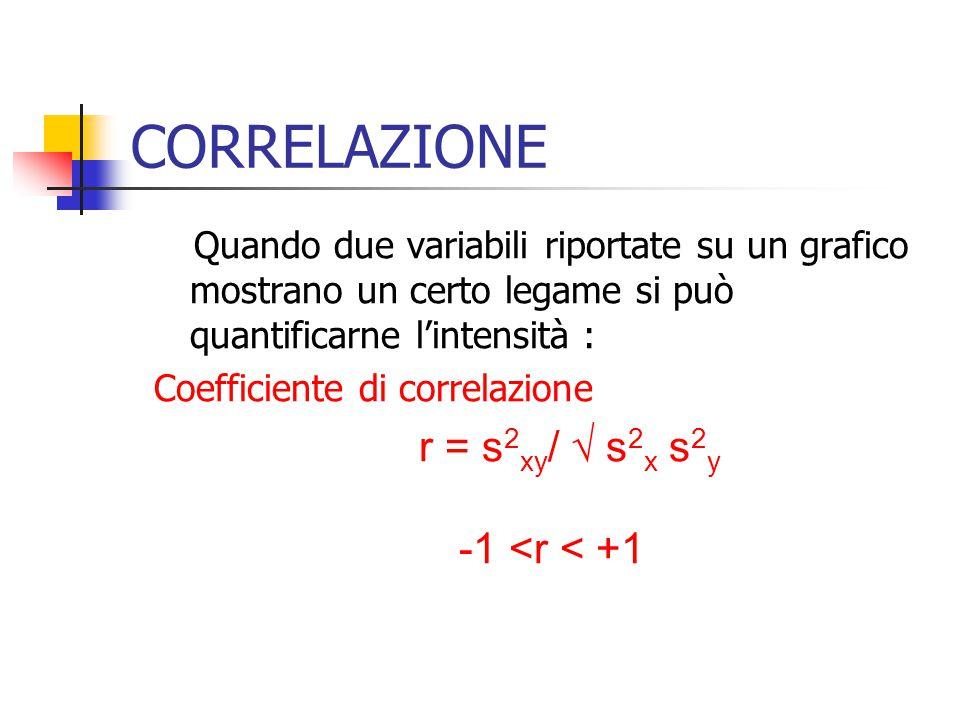 CORRELAZIONE -1 <r < +1 Coefficiente di correlazione