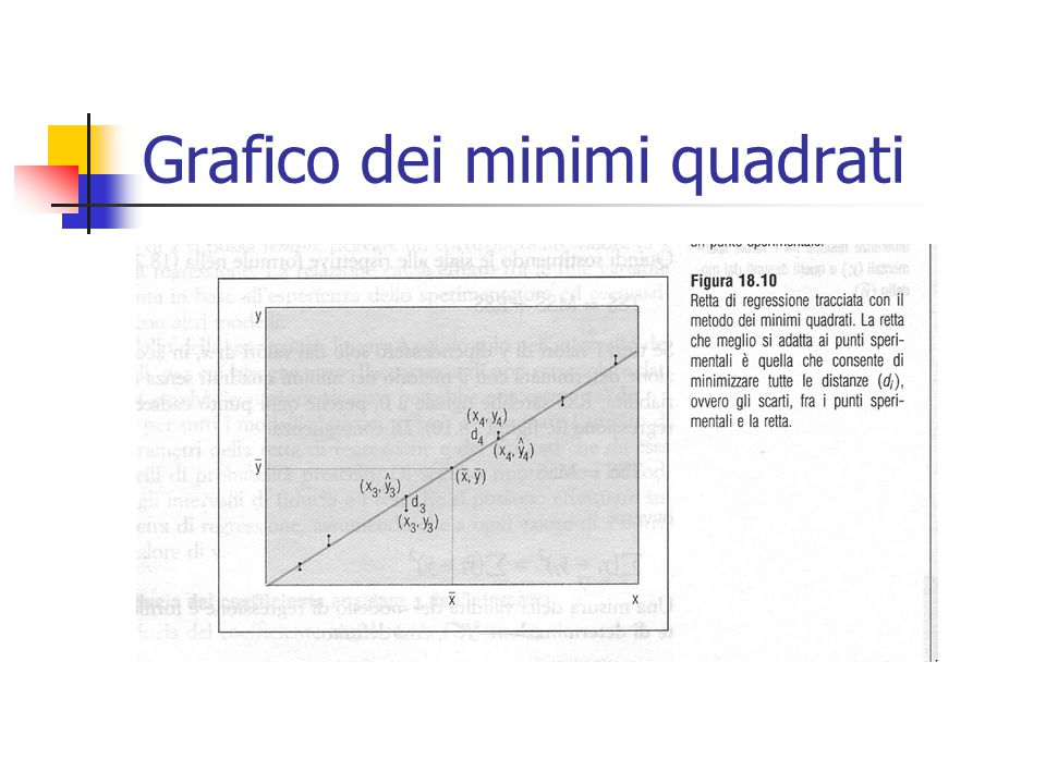 Grafico dei minimi quadrati