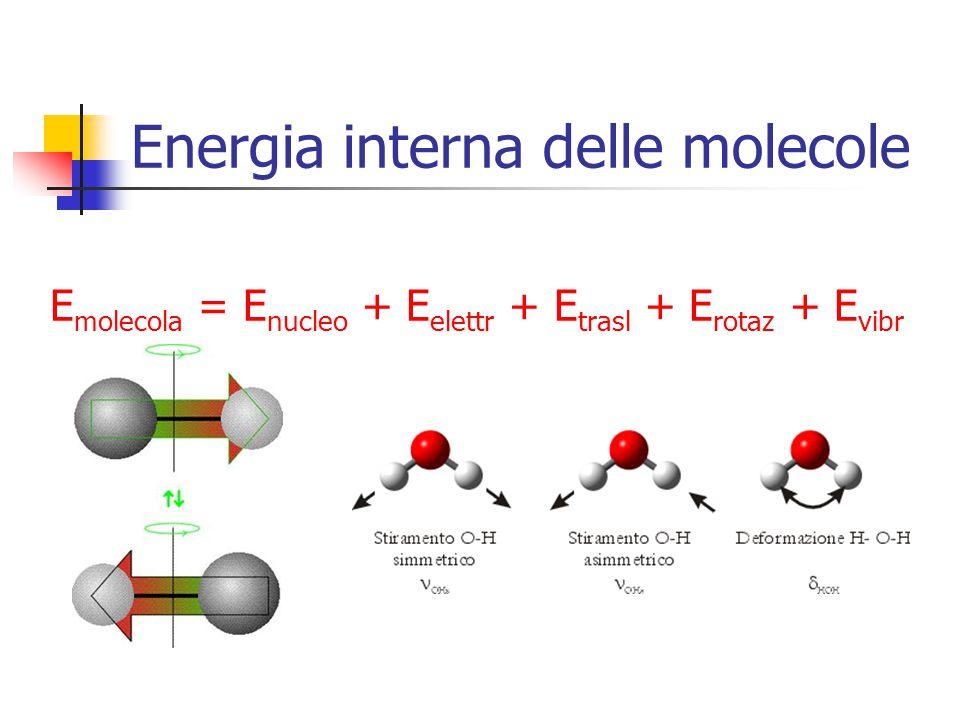 Energia interna delle molecole