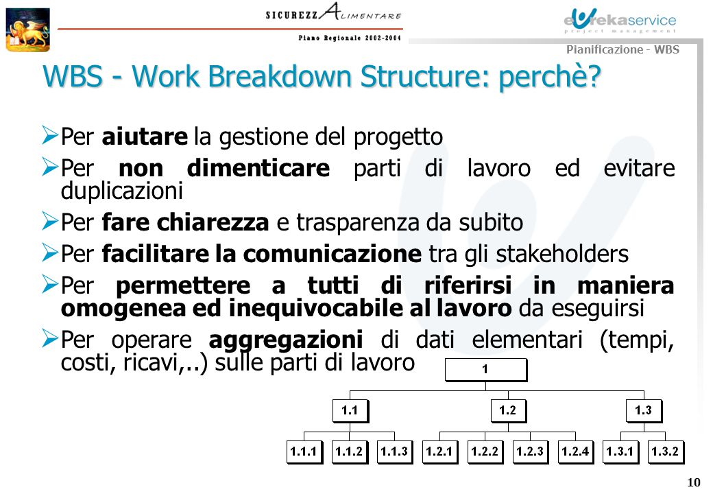 WBS - Work Breakdown Structure: perchè