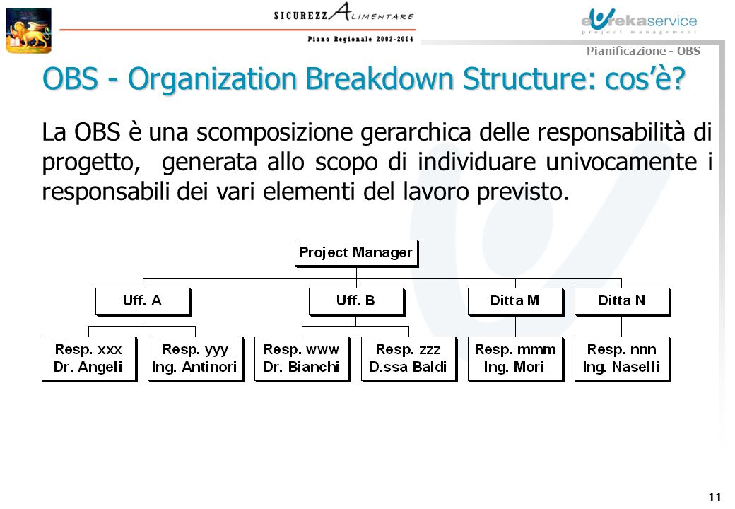 OBS - Organization Breakdown Structure: cos'è