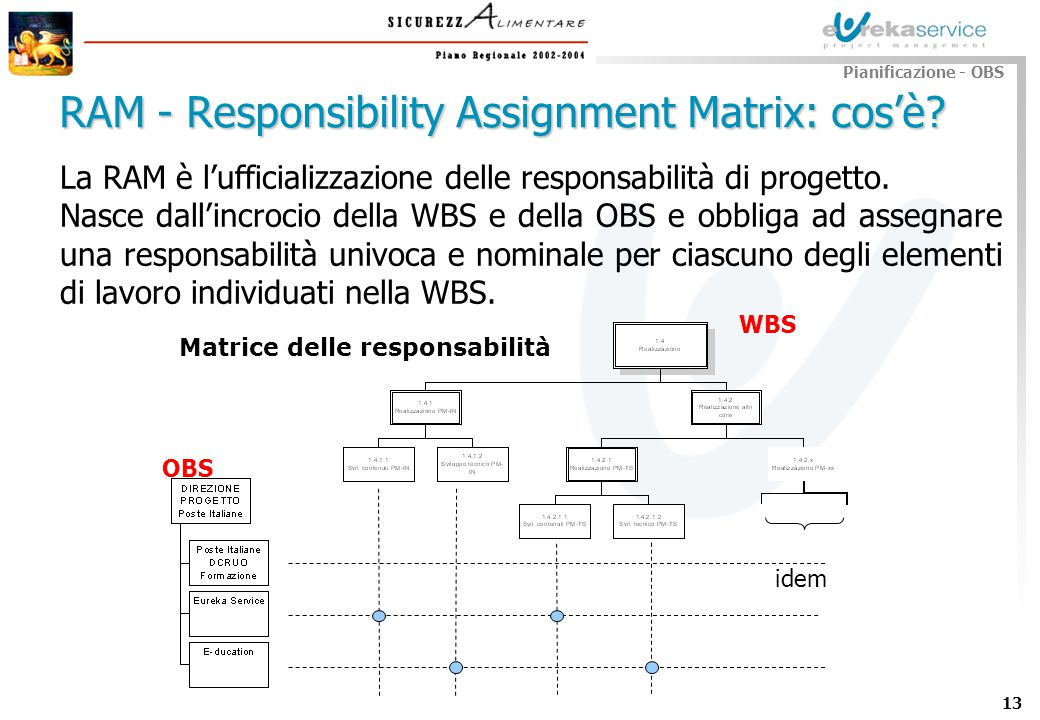 RAM - Responsibility Assignment Matrix: cos'è