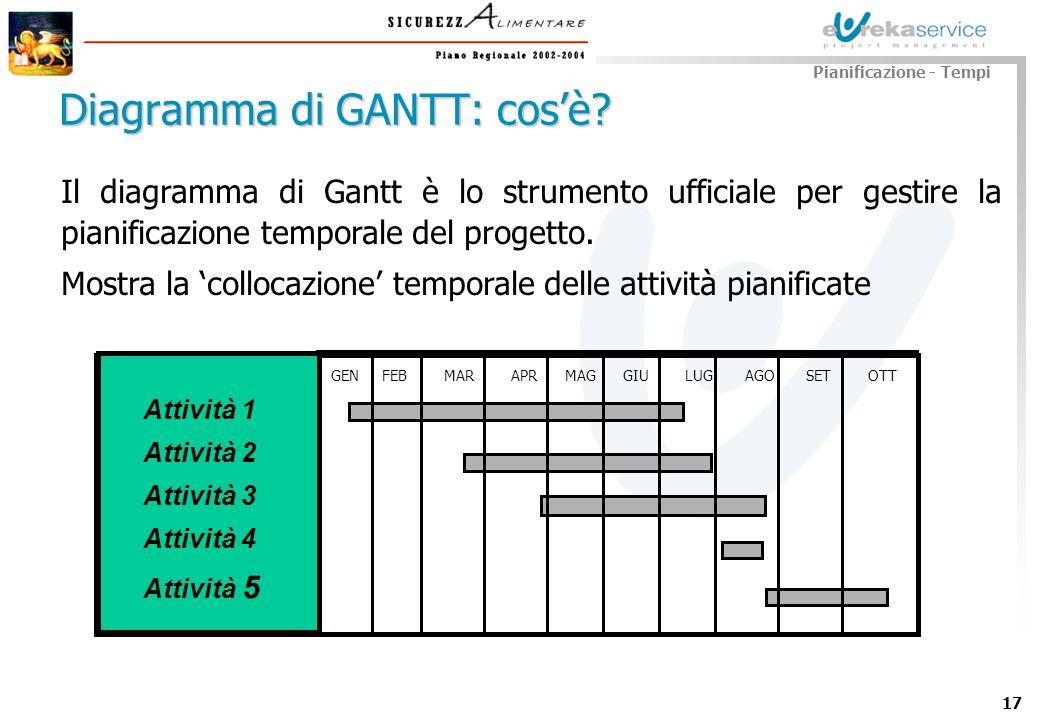 Diagramma di GANTT: cos'è