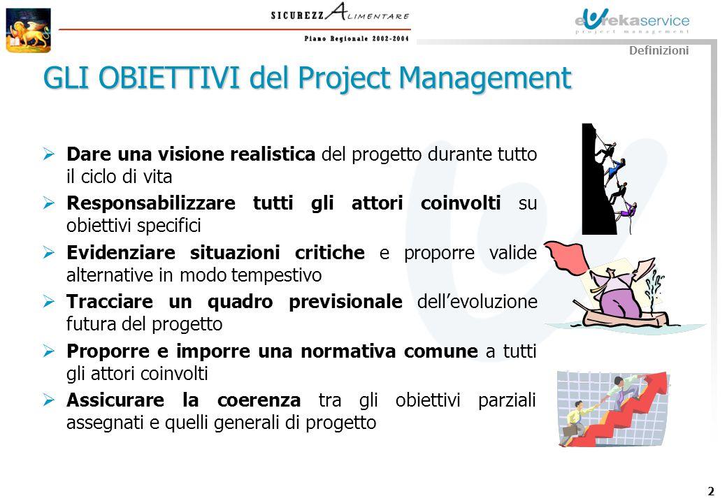 GLI OBIETTIVI del Project Management