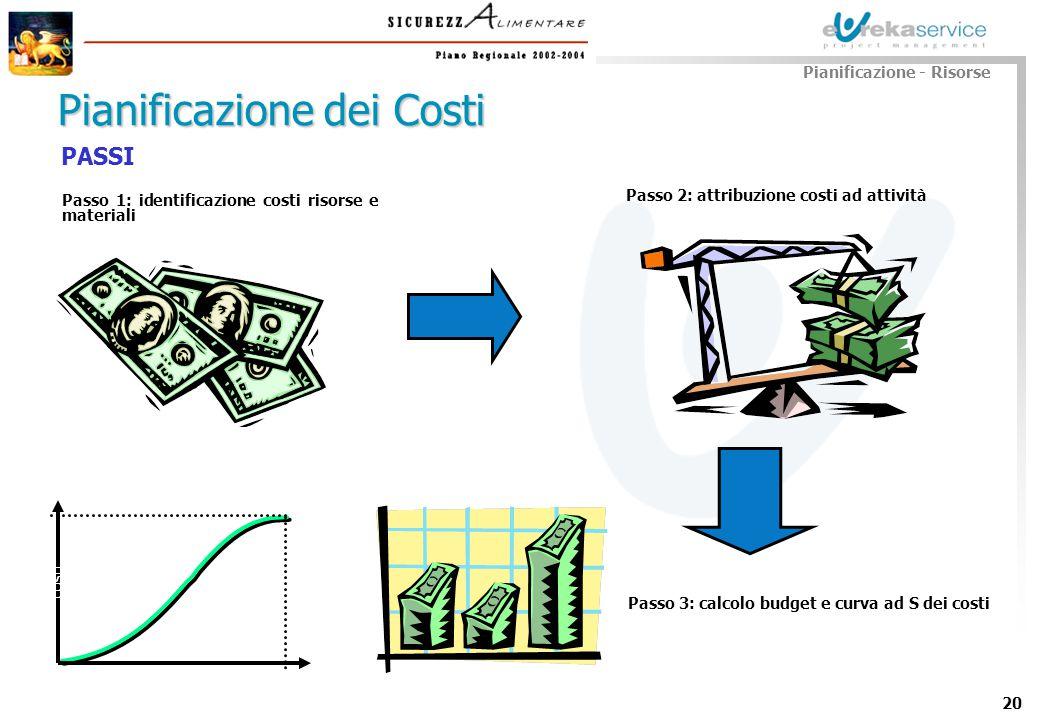 Pianificazione dei Costi