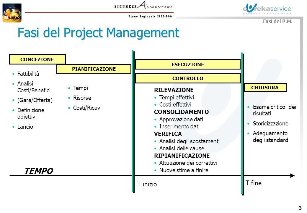Fasi del Project Management