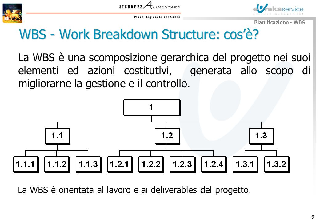 WBS - Work Breakdown Structure: cos'è