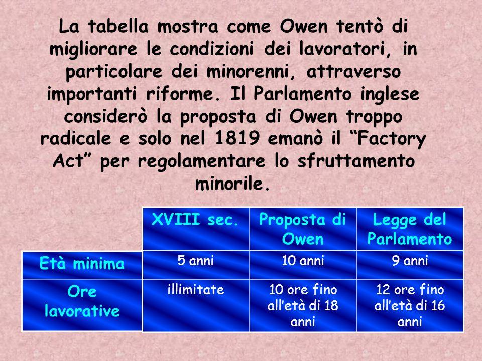 La tabella mostra come Owen tentò di migliorare le condizioni dei lavoratori, in particolare dei minorenni, attraverso importanti riforme. Il Parlamento inglese considerò la proposta di Owen troppo radicale e solo nel 1819 emanò il Factory Act per regolamentare lo sfruttamento minorile.