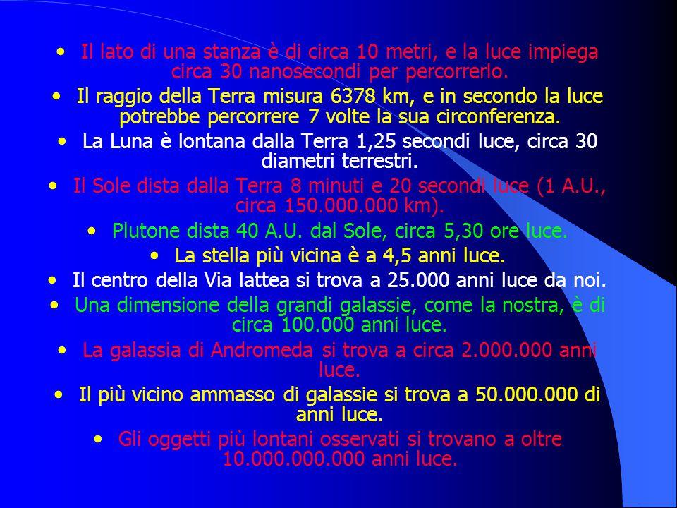 Plutone dista 40 A.U. dal Sole, circa 5,30 ore luce.