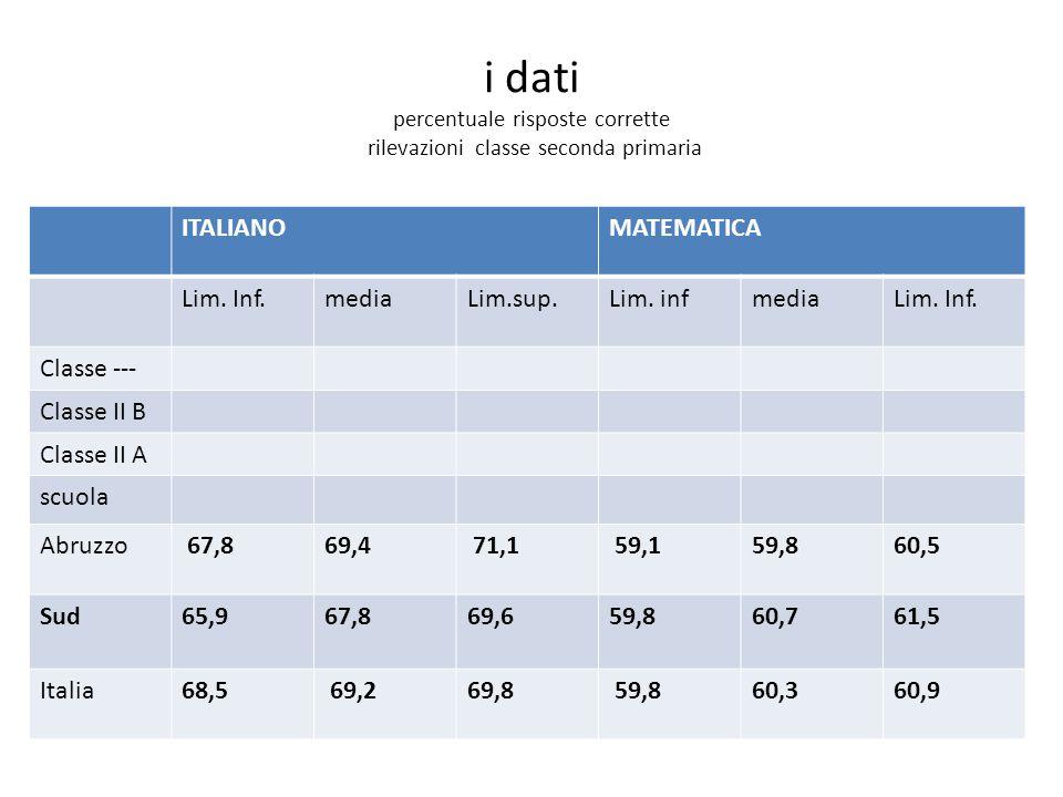 i dati percentuale risposte corrette rilevazioni classe seconda primaria