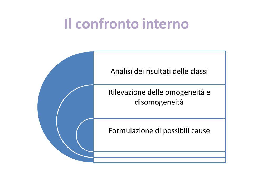 Il confronto interno Analisi dei risultati delle classi