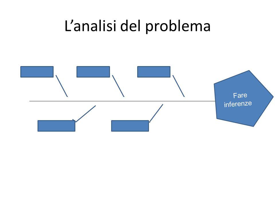 L'analisi del problema