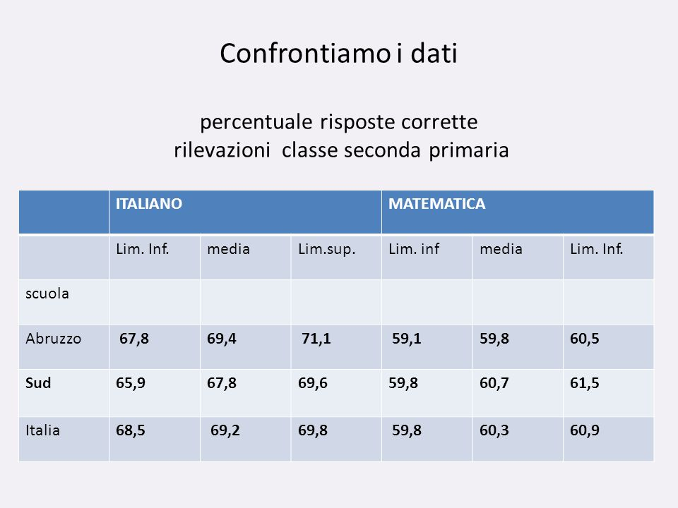 Confrontiamo i dati percentuale risposte corrette rilevazioni classe seconda primaria