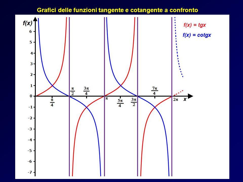 Grafici delle funzioni tangente e cotangente a confronto