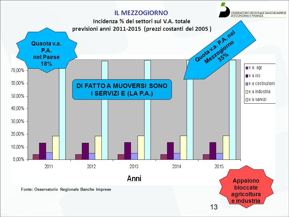 IL MEZZOGIORNO Incidenza % dei settori sul V.A. totale