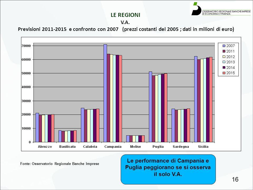 LE REGIONI V.A. Previsioni 2011-2015 e confronto con 2007 (prezzi costanti del 2005 ; dati in milioni di euro)