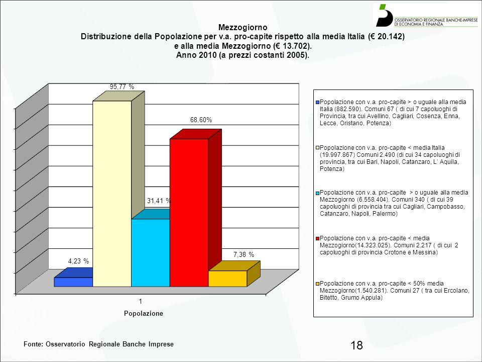 Fonte: Osservatorio Regionale Banche Imprese