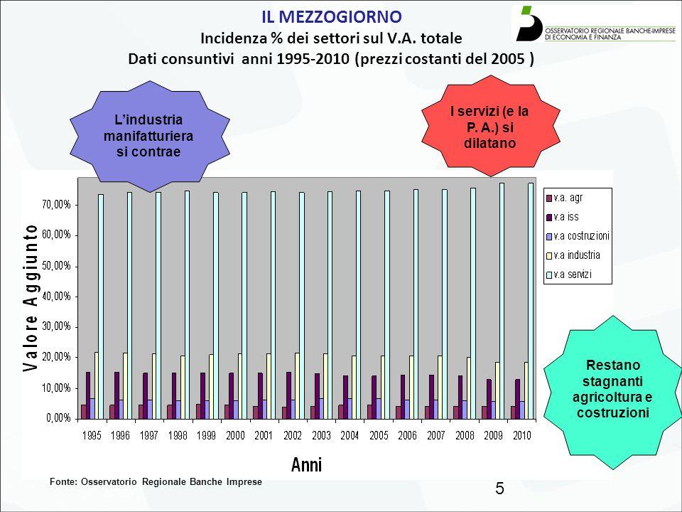 IL MEZZOGIORNO Incidenza % dei settori sul V. A