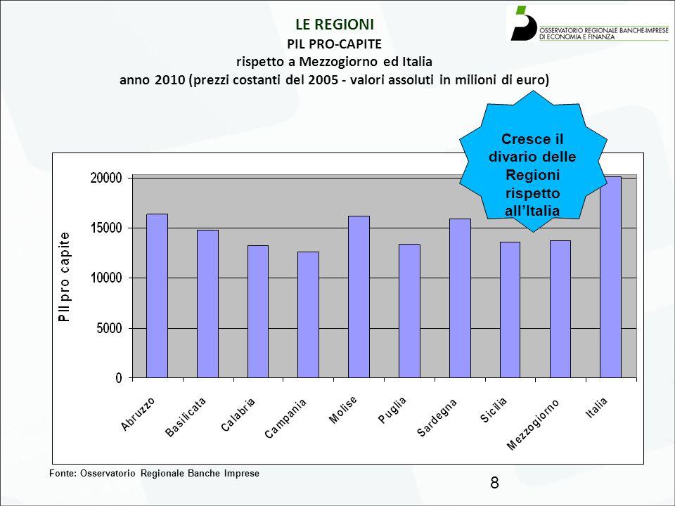 LE REGIONI PIL PRO-CAPITE rispetto a Mezzogiorno ed Italia