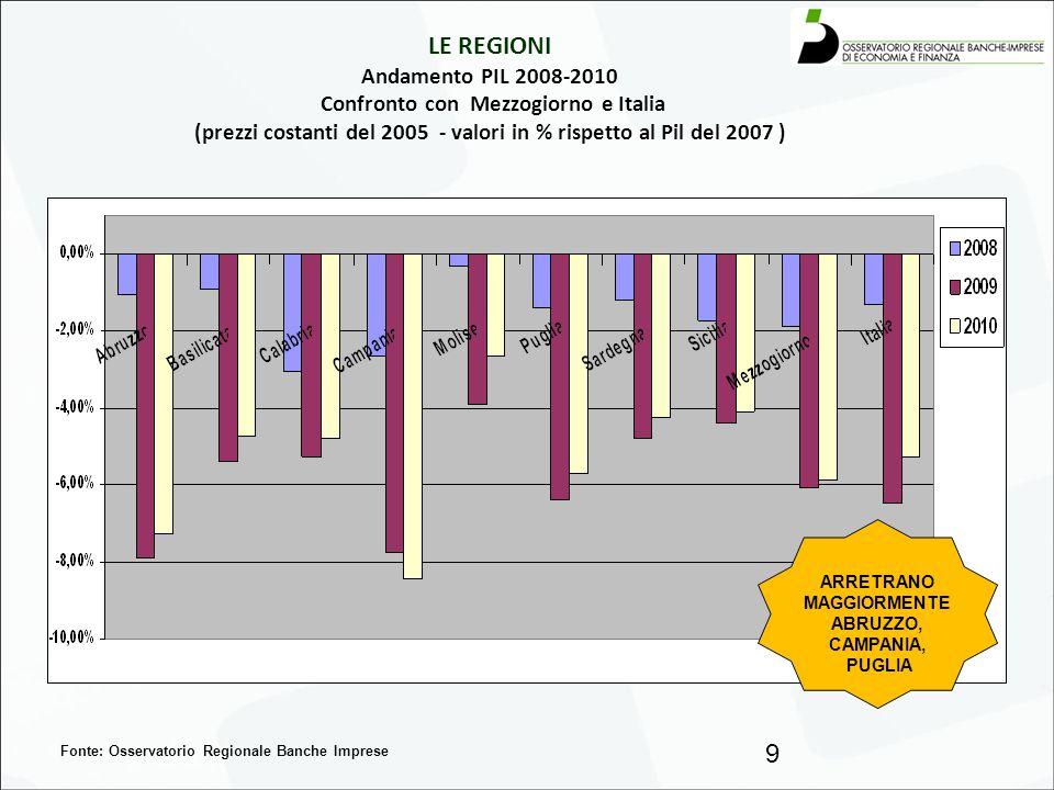 LE REGIONI Andamento PIL 2008-2010 Confronto con Mezzogiorno e Italia