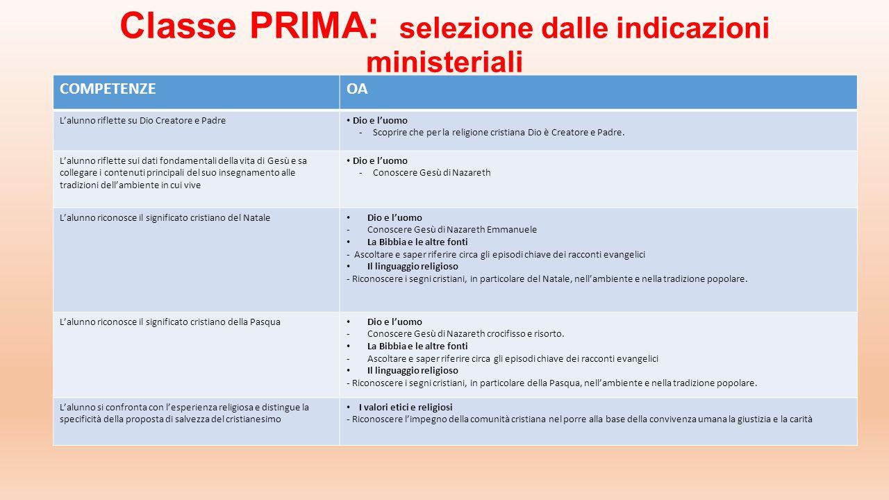 Classe PRIMA: selezione dalle indicazioni ministeriali