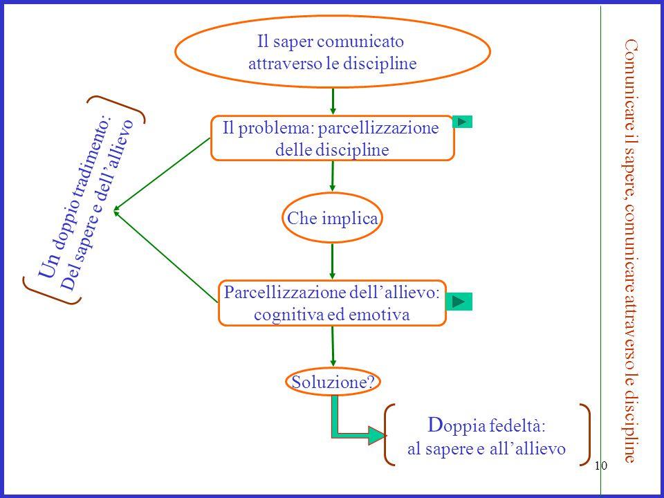 Comunicare il sapere, comunicare attraverso le discipline