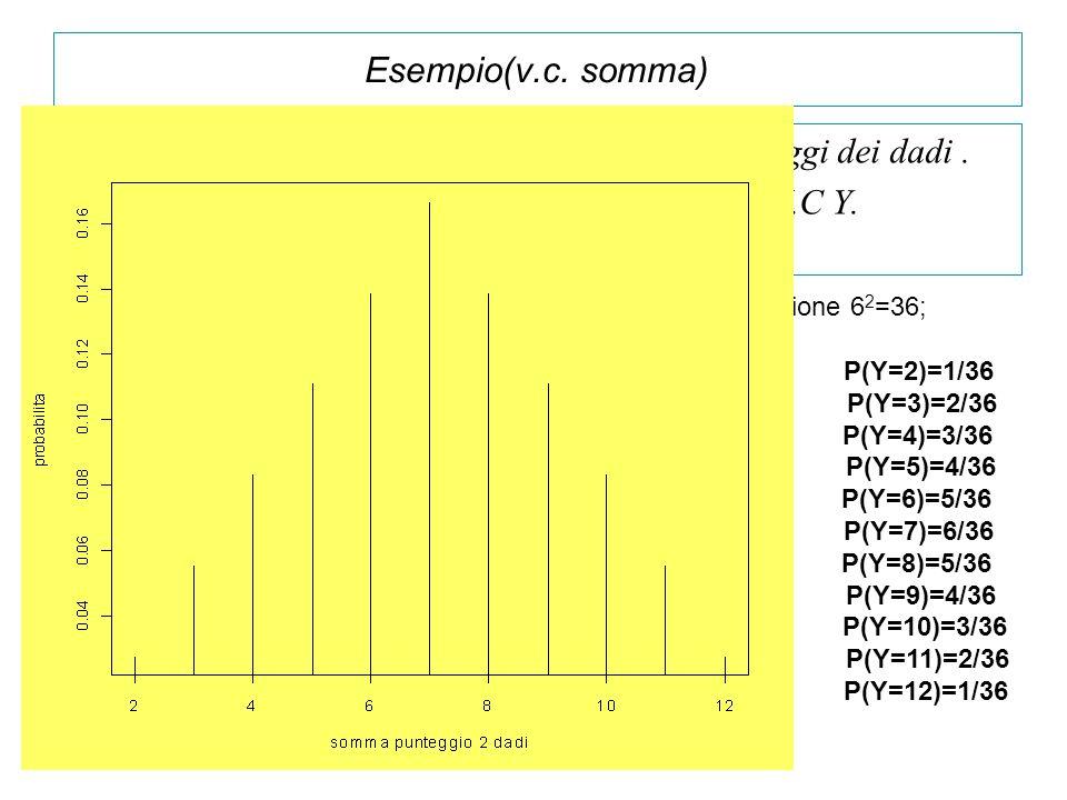 Lancio due dadi e definisco Y=somma dei punteggi dei dadi .