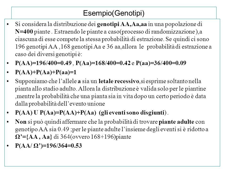 Esempio(Genotipi)