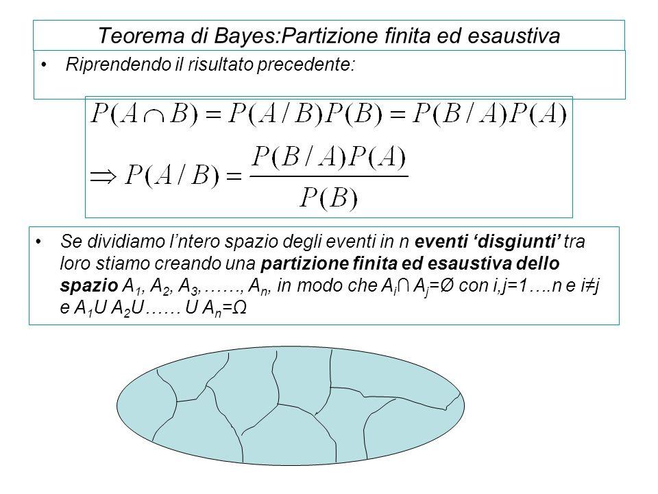 Teorema di Bayes:Partizione finita ed esaustiva