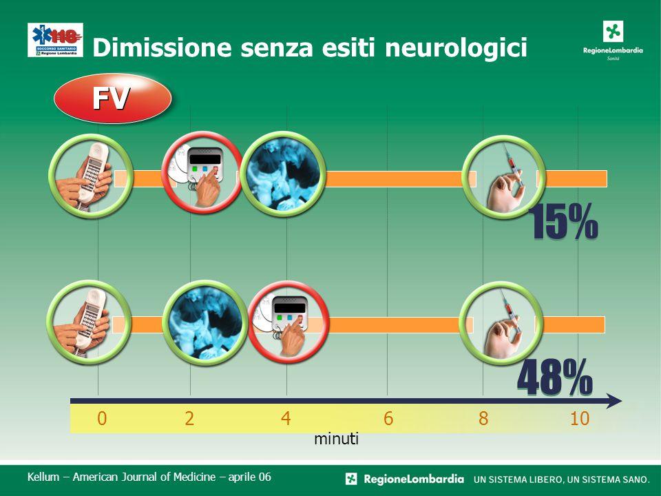 Dimissione senza esiti neurologici