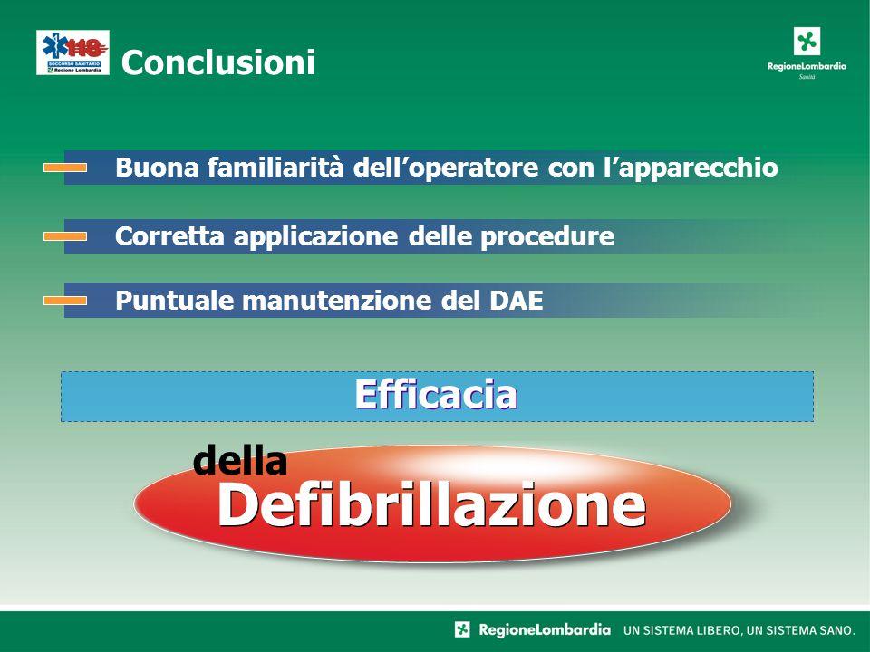 Defibrillazione della Efficacia