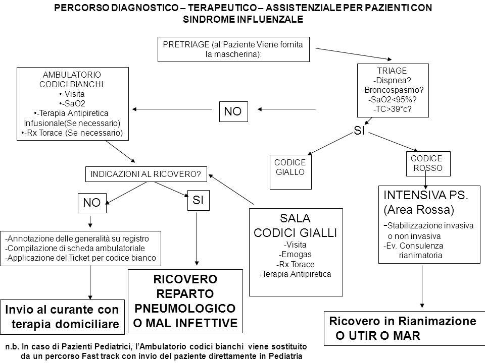 RICOVERO REPARTO PNEUMOLOGICO O MAL INFETTIVE