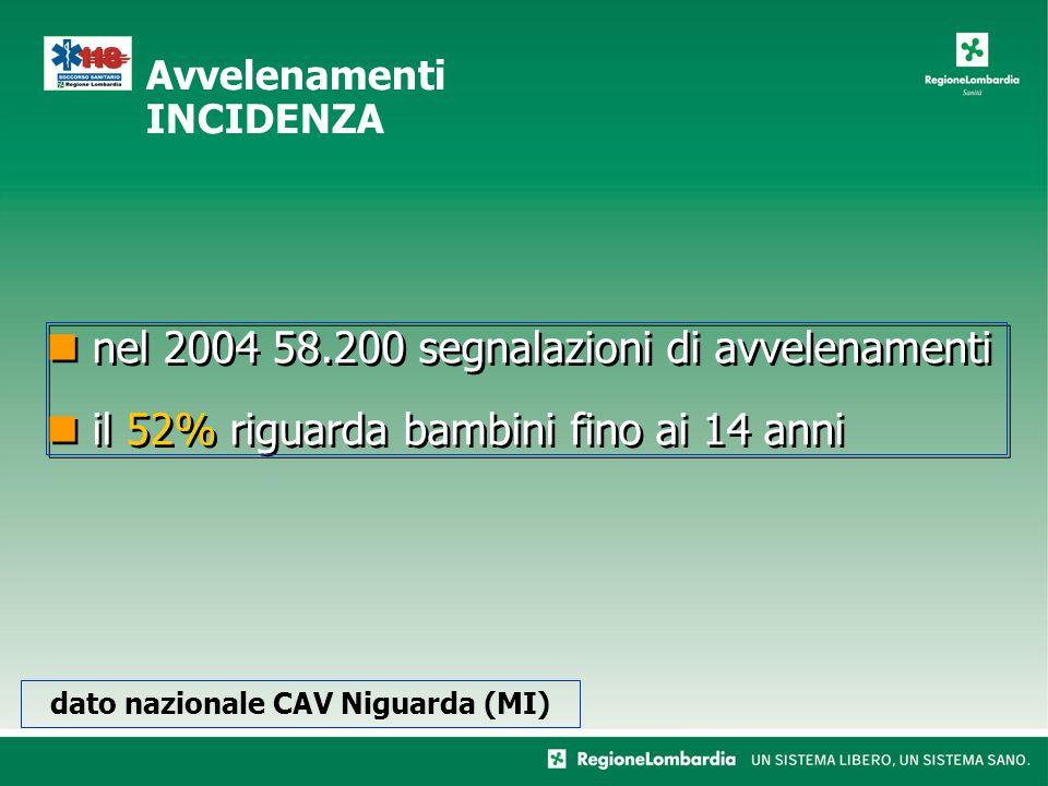 dato nazionale CAV Niguarda (MI)