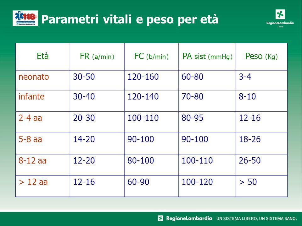 Età FR (a/min) FC (b/min) PA sist (mmHg) Peso (Kg) neonato 30-50