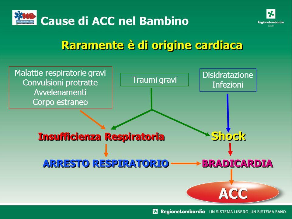 Raramente è di origine cardiaca Insufficienza Respiratoria
